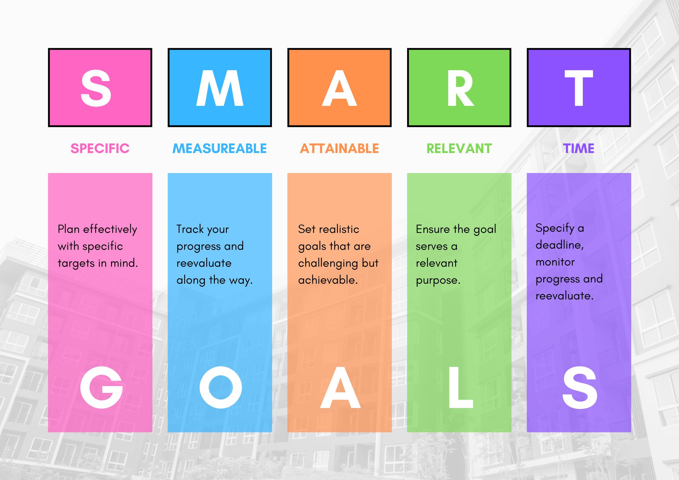 SMART Goals for real estate syndicators