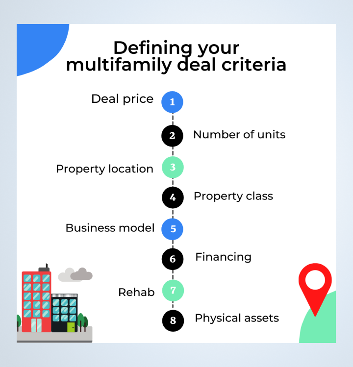 How to choose multifamily syndication deal
