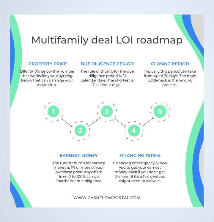 Multifamily deal LOI contents